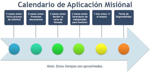 Calendario de Aplicación Misiónal